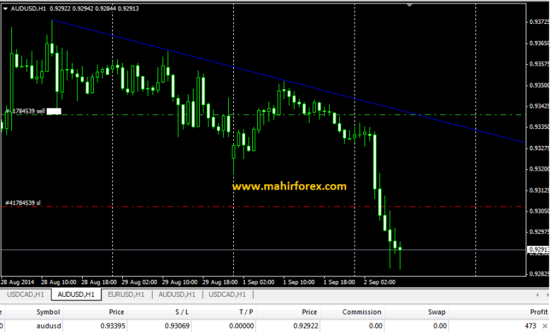 hasil AUDUSD 1 september 20142